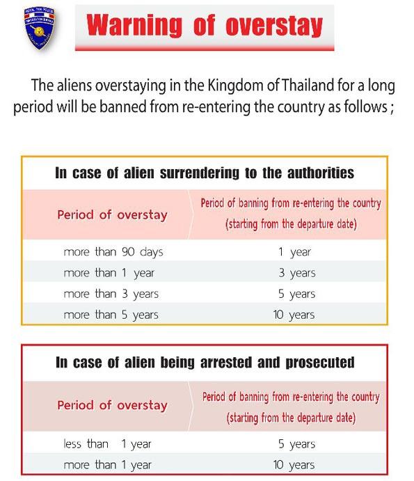 overstay thailandia