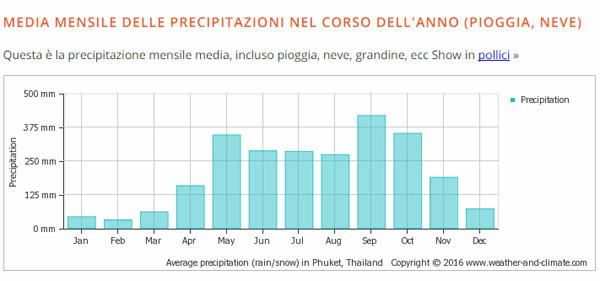 statistiche clima phuket